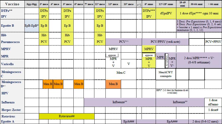 Calendario Delle Vaccinazioni.Calendario Vaccinale Vaccinarsi In Campania